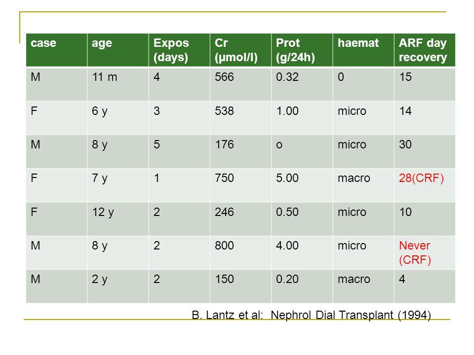 B. Lantz et al: Nephrol Dial Transplant (1994)