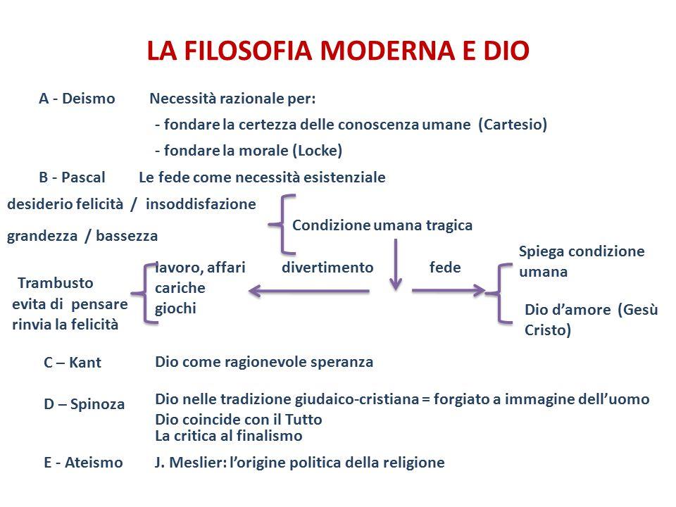 LA FILOSOFIA MODERNA e DIO