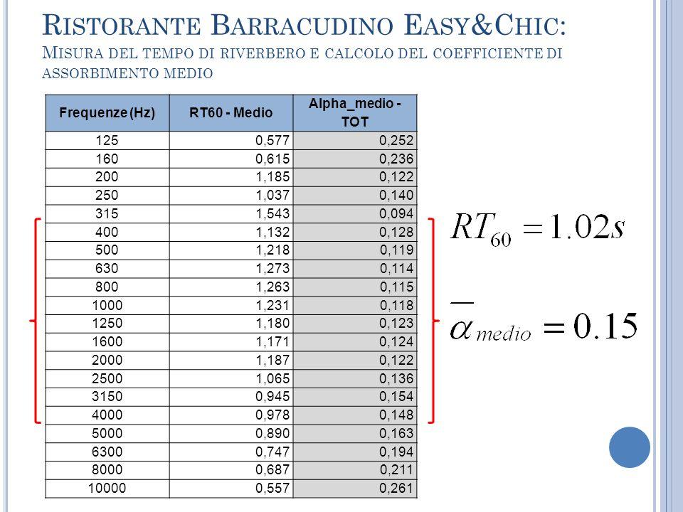 Ristorante Barracudino Easy&Chic: Misura del tempo di riverbero e calcolo del coefficiente di assorbimento medio
