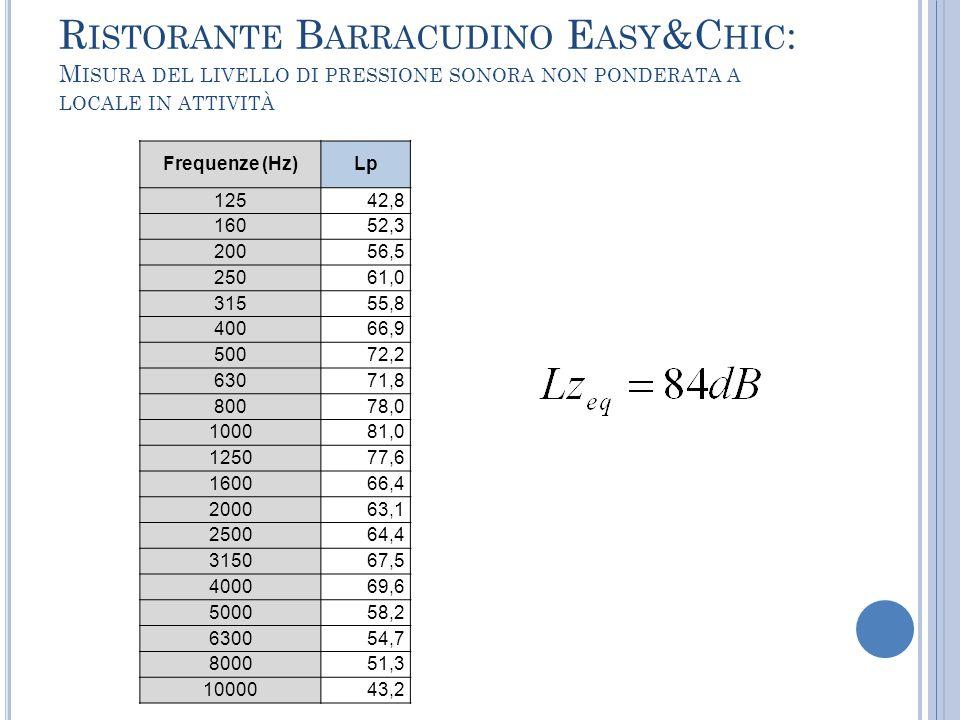 Ristorante Barracudino Easy&Chic: Misura del livello di pressione sonora non ponderata a locale in attività