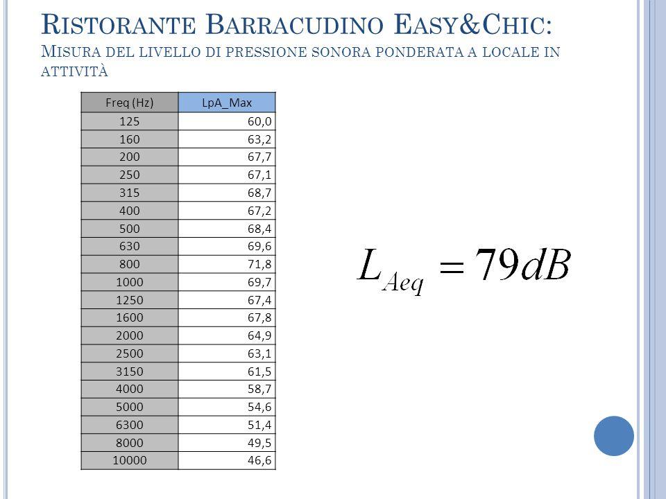 Ristorante Barracudino Easy&Chic: Misura del livello di pressione sonora ponderata a locale in attività
