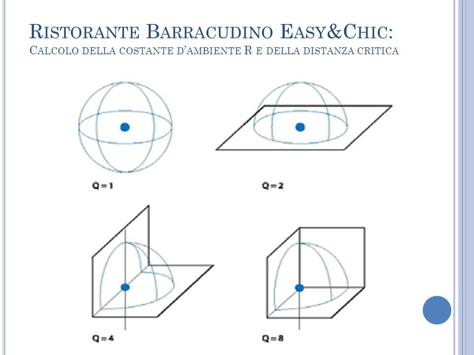 Ristorante Barracudino Easy&Chic: Calcolo della costante d'ambiente R e della distanza critica