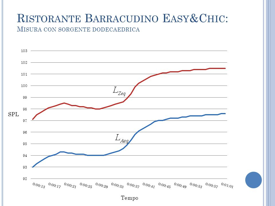 Ristorante Barracudino Easy&Chic: Misura con sorgente dodecaedrica