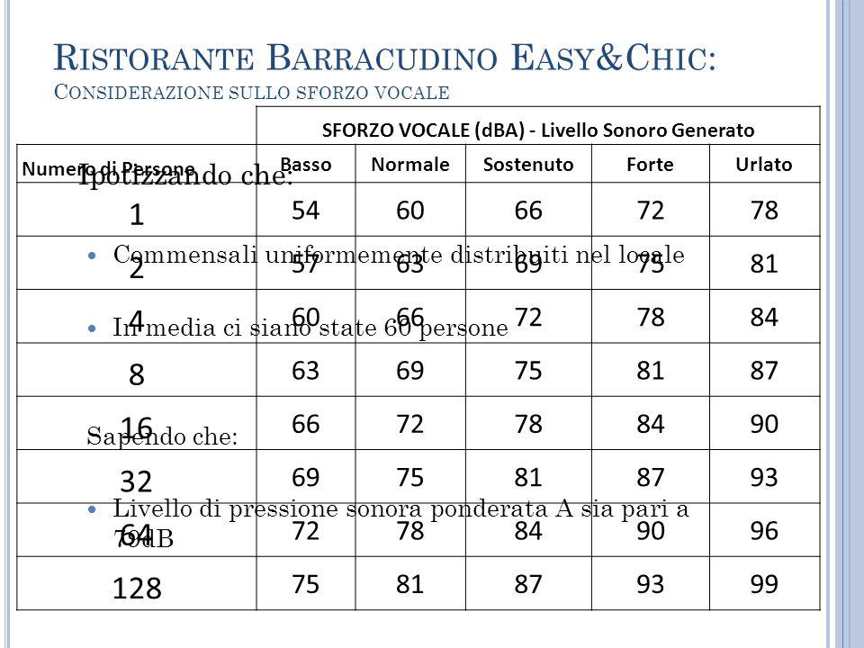 Ristorante Barracudino Easy&Chic: Considerazione sullo sforzo vocale