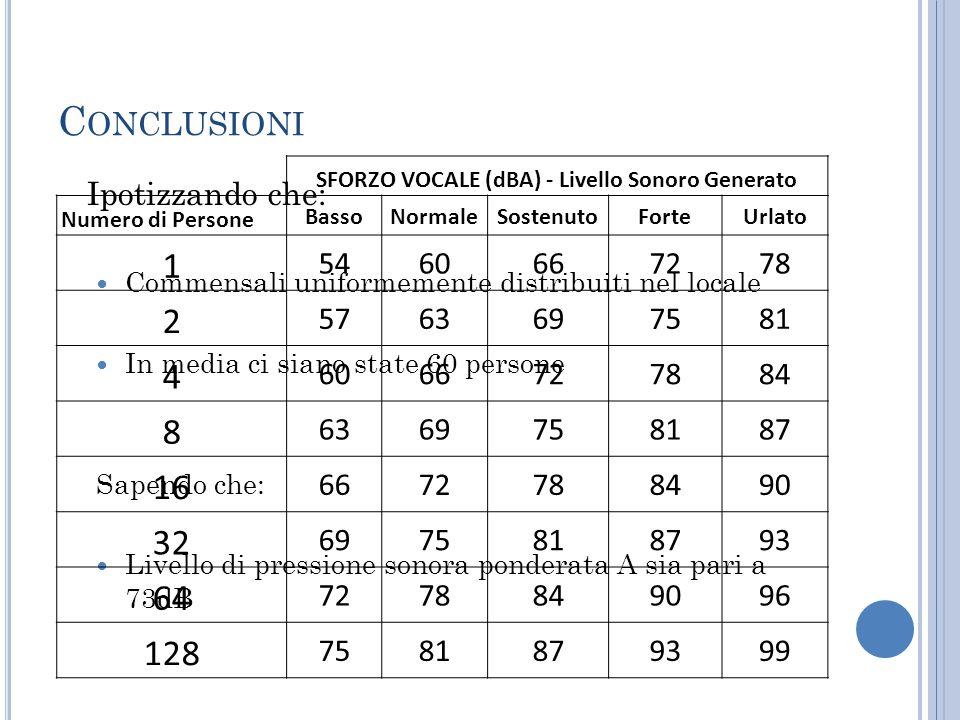 SFORZO VOCALE (dBA) - Livello Sonoro Generato