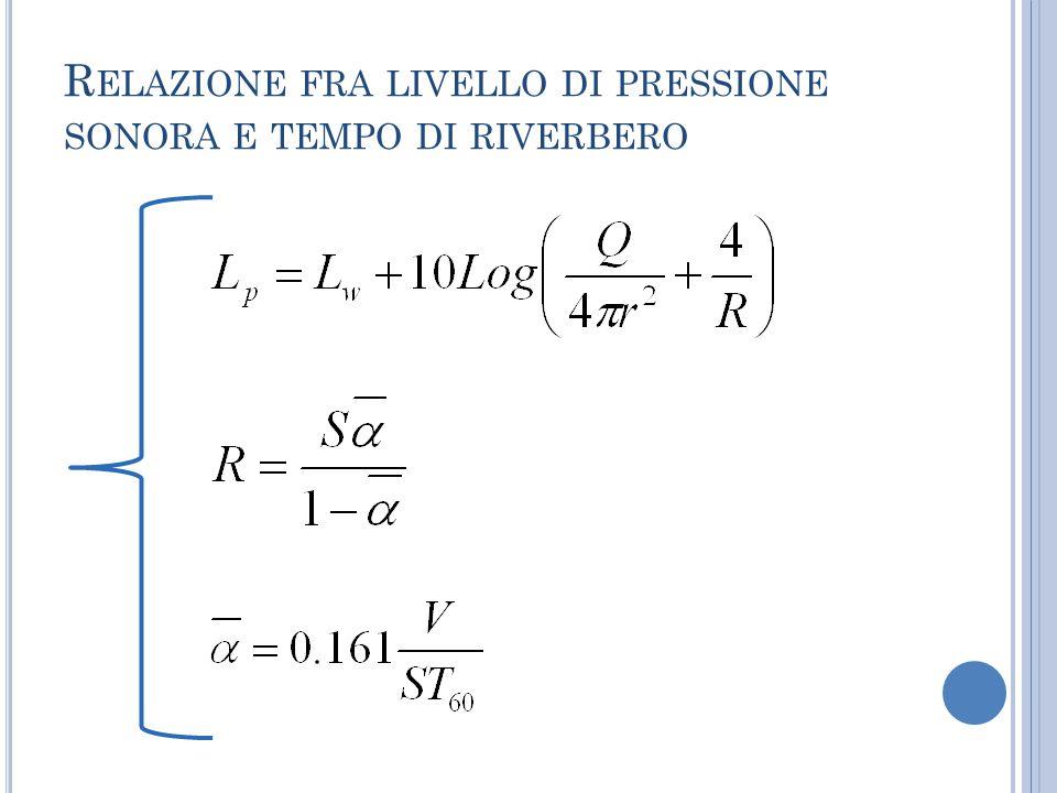 Relazione fra livello di pressione sonora e tempo di riverbero