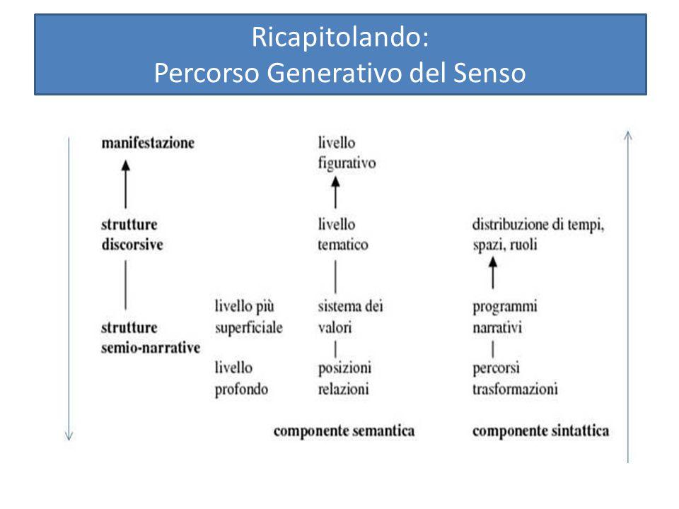 Ricapitolando: Percorso Generativo del Senso