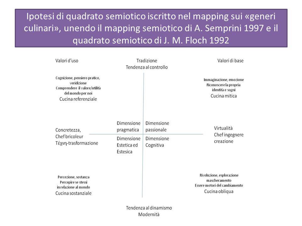 Ipotesi di quadrato semiotico iscritto nel mapping sui «generi culinari», unendo il mapping semiotico di A.