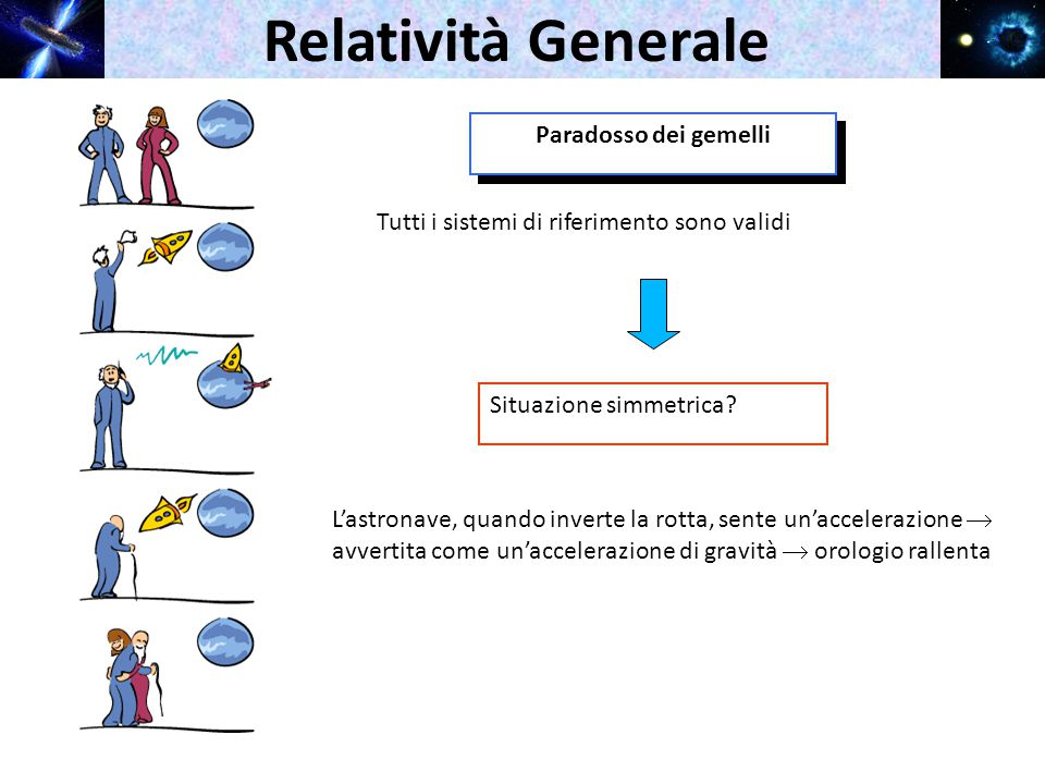 Relatività Generale Relatività Generale Relatività Generale