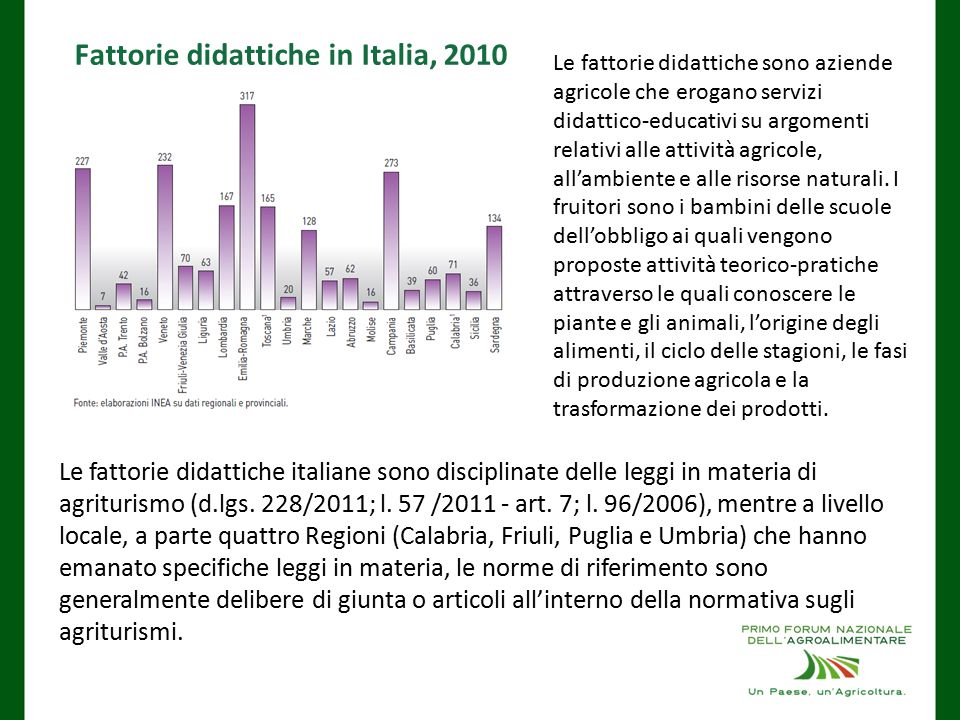 Fattorie didattiche in Italia, 2010