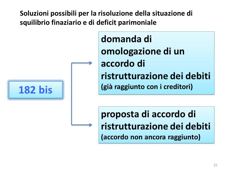 Soluzioni possibili per la risoluzione della situazione di squilibrio finaziario e di deficit parimoniale