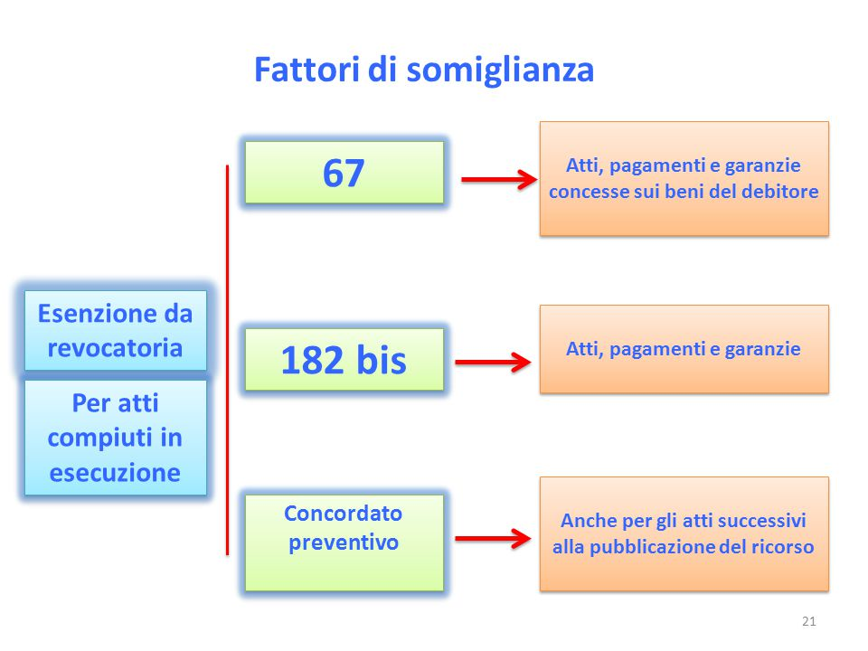 67 182 bis Fattori di somiglianza Esenzione da revocatoria