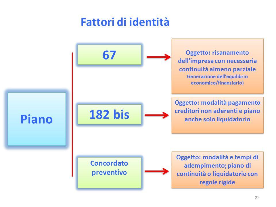 67 Piano 182 bis Fattori di identità Concordato preventivo
