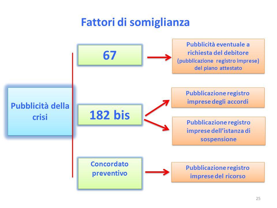 67 182 bis Fattori di somiglianza Pubblicità della crisi