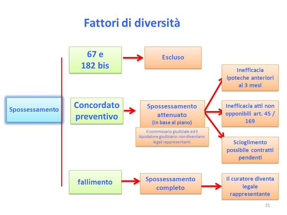 Fattori di diversità 67 e 182 bis Concordato preventivo fallimento