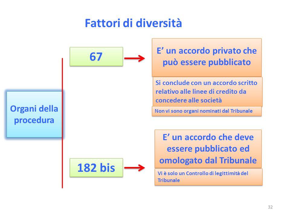 Fattori di diversità 67 182 bis