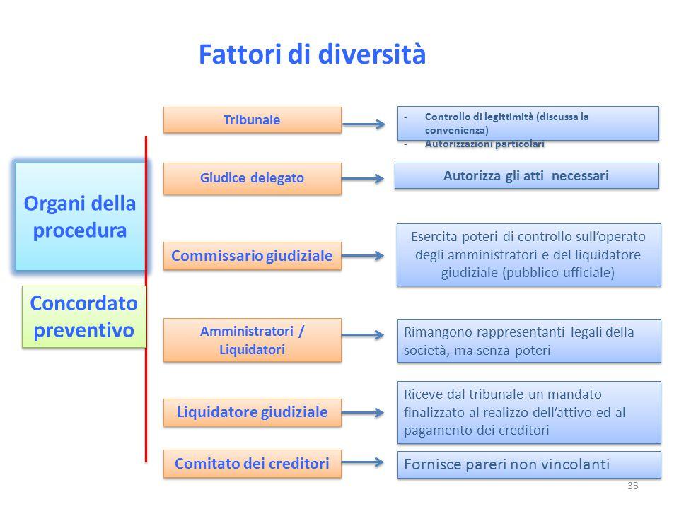 Fattori di diversità Organi della procedura Concordato preventivo