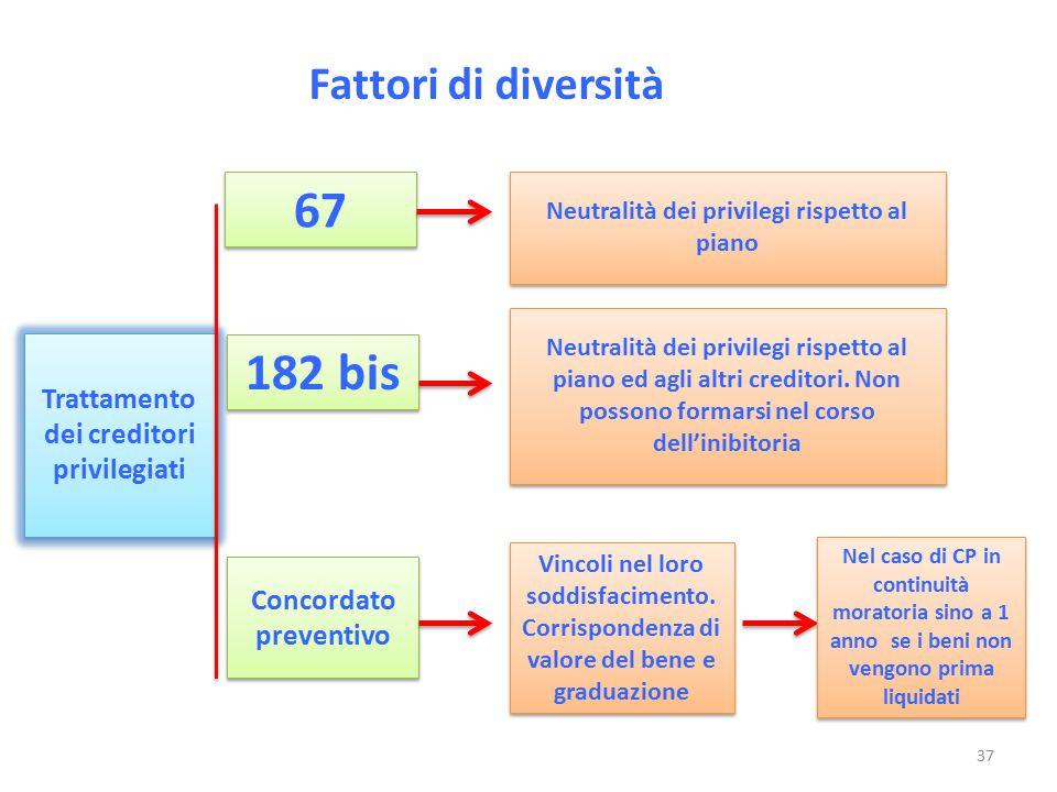 67 182 bis Fattori di diversità Trattamento dei creditori privilegiati