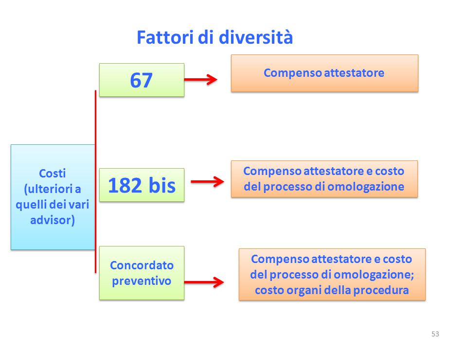 67 182 bis Fattori di diversità Compenso attestatore