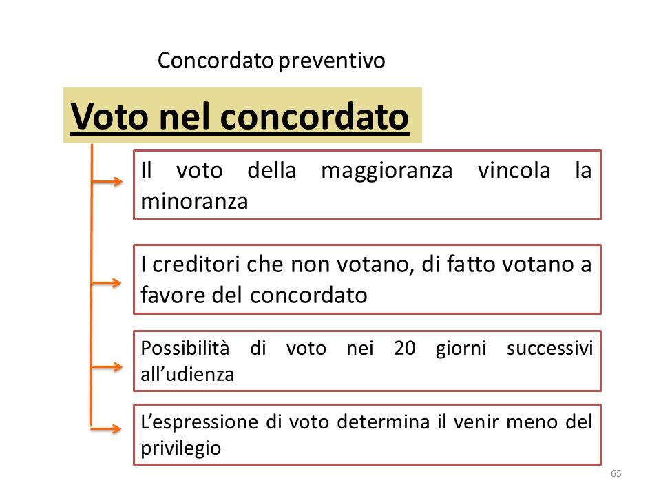 Voto nel concordato Concordato preventivo