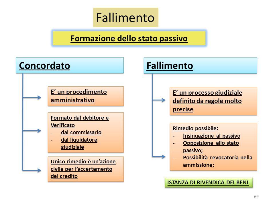 Formazione dello stato passivo