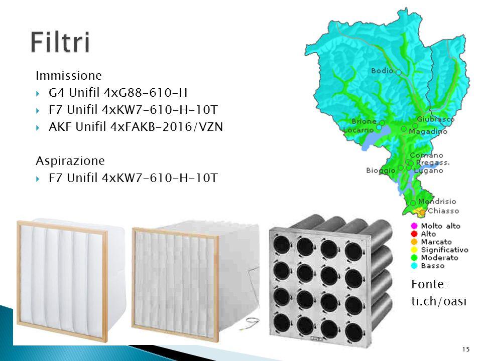 Filtri Immissione G4 Unifil 4xG88-610-H F7 Unifil 4xKW7-610-H-10T
