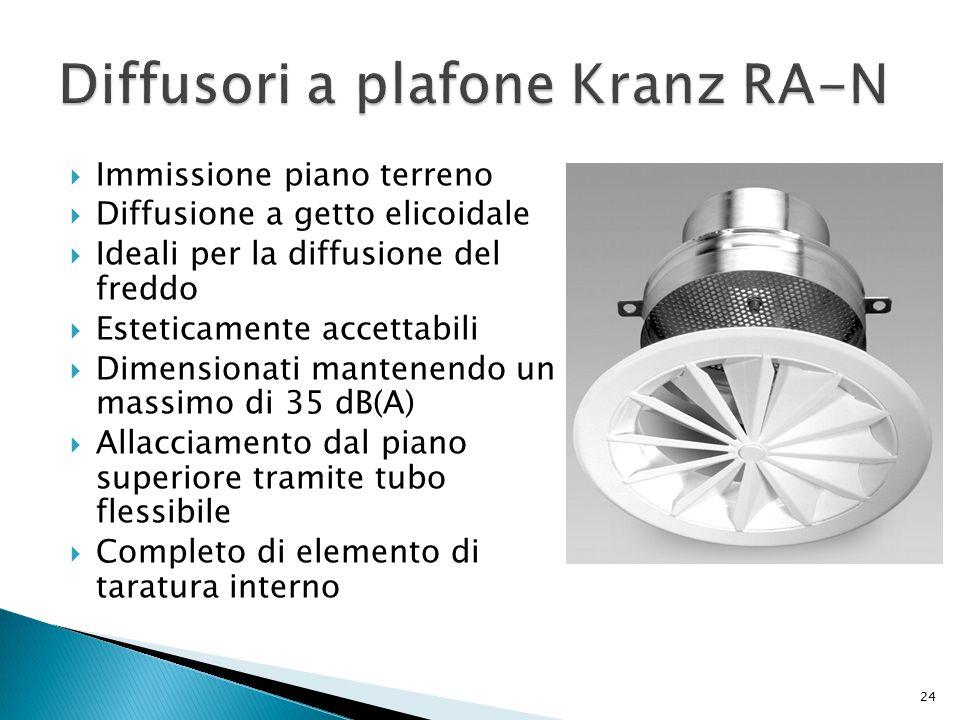 Diffusori a plafone Kranz RA-N