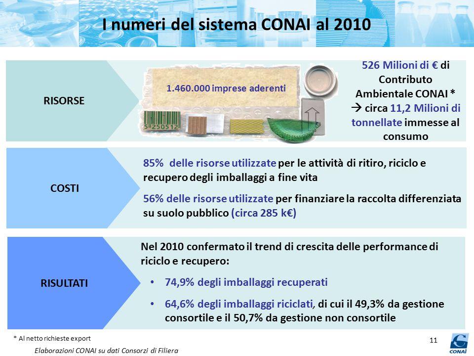 I numeri del sistema CONAI al 2010