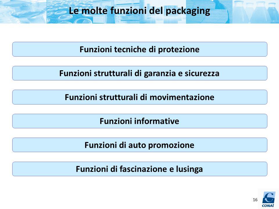 Le molte funzioni del packaging