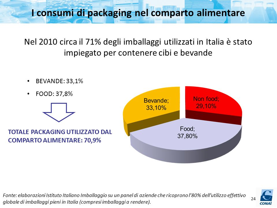 I consumi di packaging nel comparto alimentare