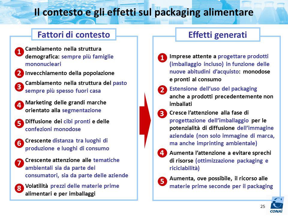 Il contesto e gli effetti sul packaging alimentare