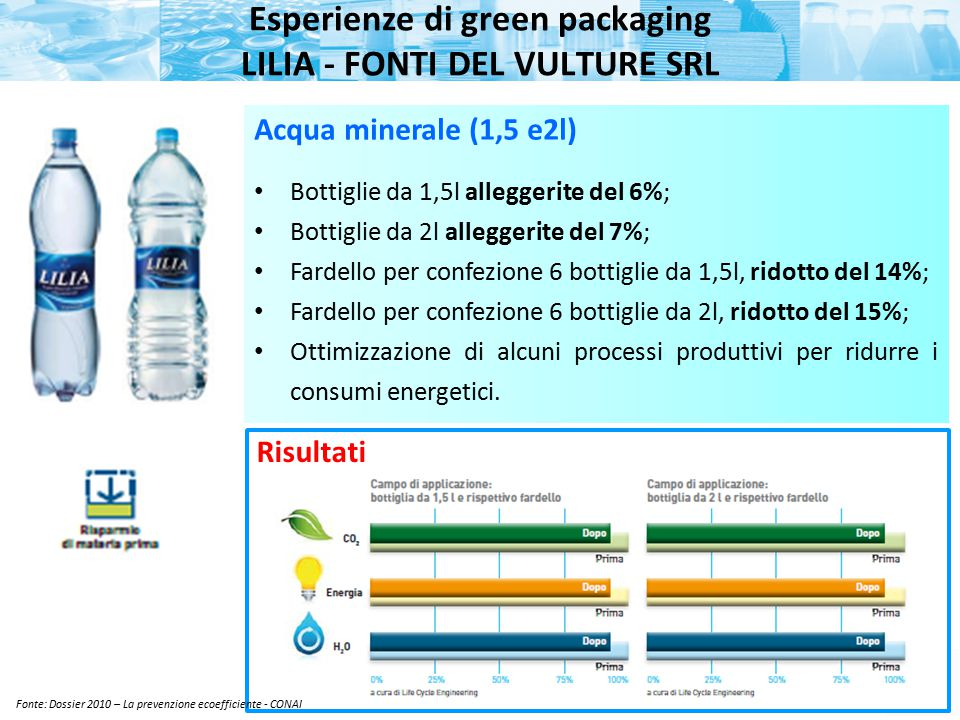 Esperienze di green packaging LILIA - FONTI DEL VULTURE SRL