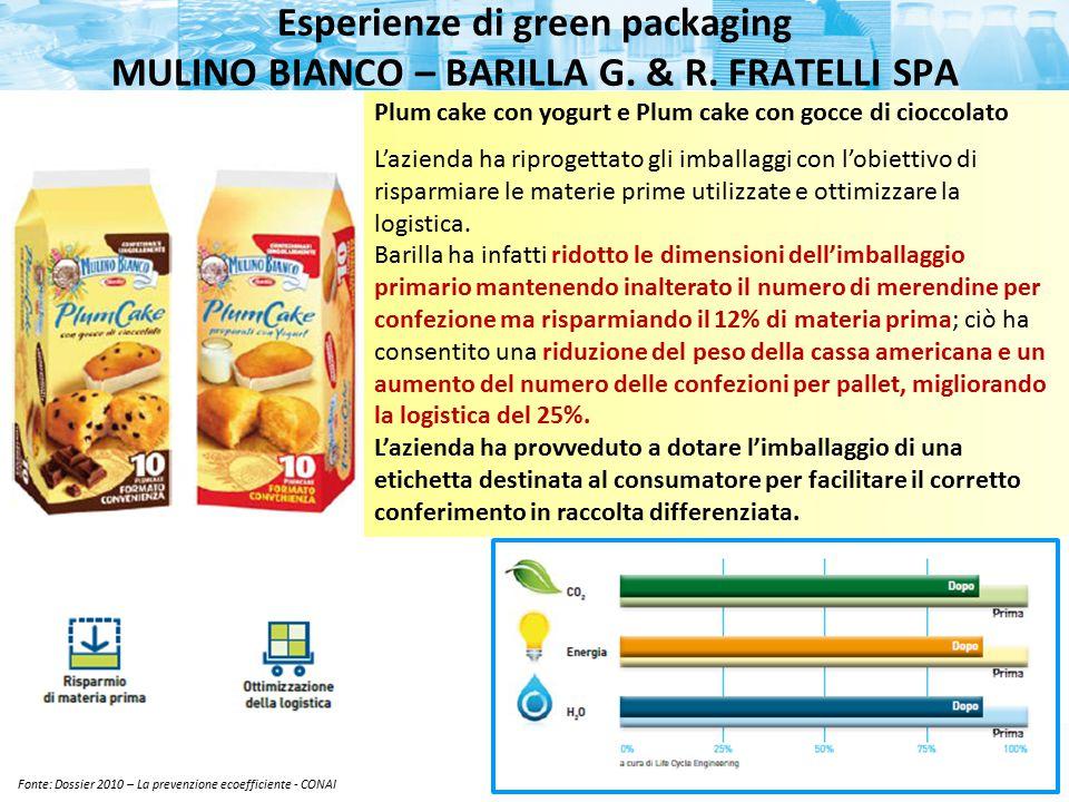 Fonte: Dossier 2010 – La prevenzione ecoefficiente - CONAI