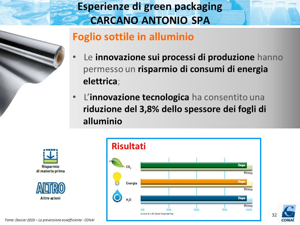 Esperienze di green packaging CARCANO ANTONIO SPA