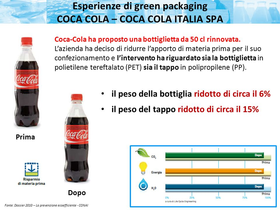 Esperienze di green packaging COCA COLA – COCA COLA ITALIA SPA