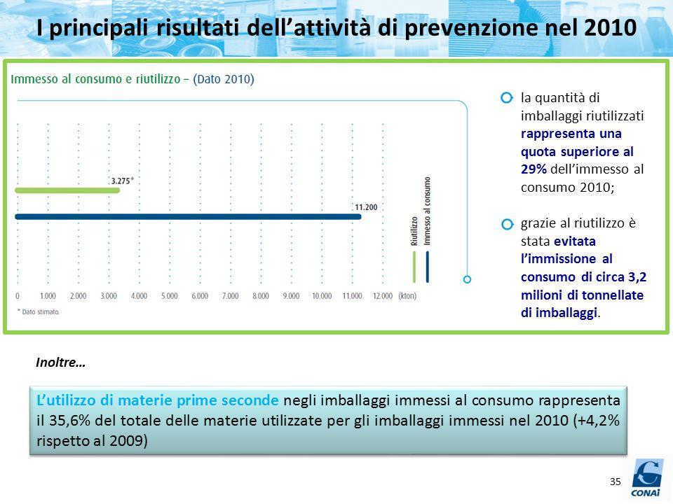 I principali risultati dell'attività di prevenzione nel 2010