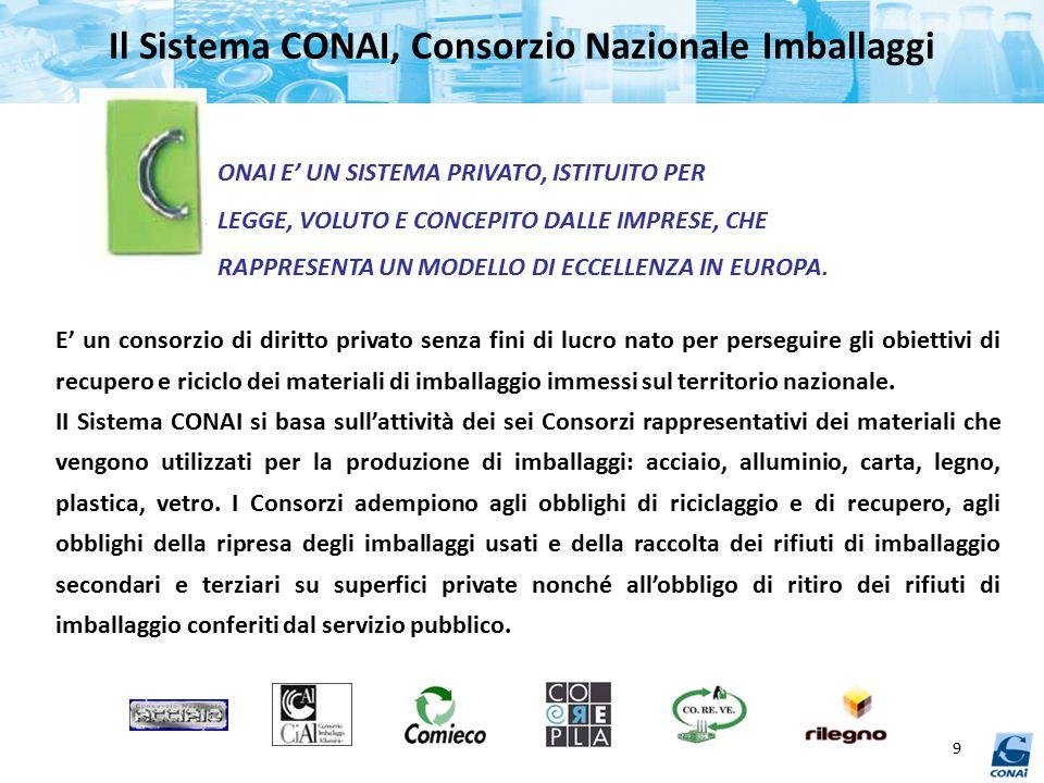 Il Sistema CONAI, Consorzio Nazionale Imballaggi