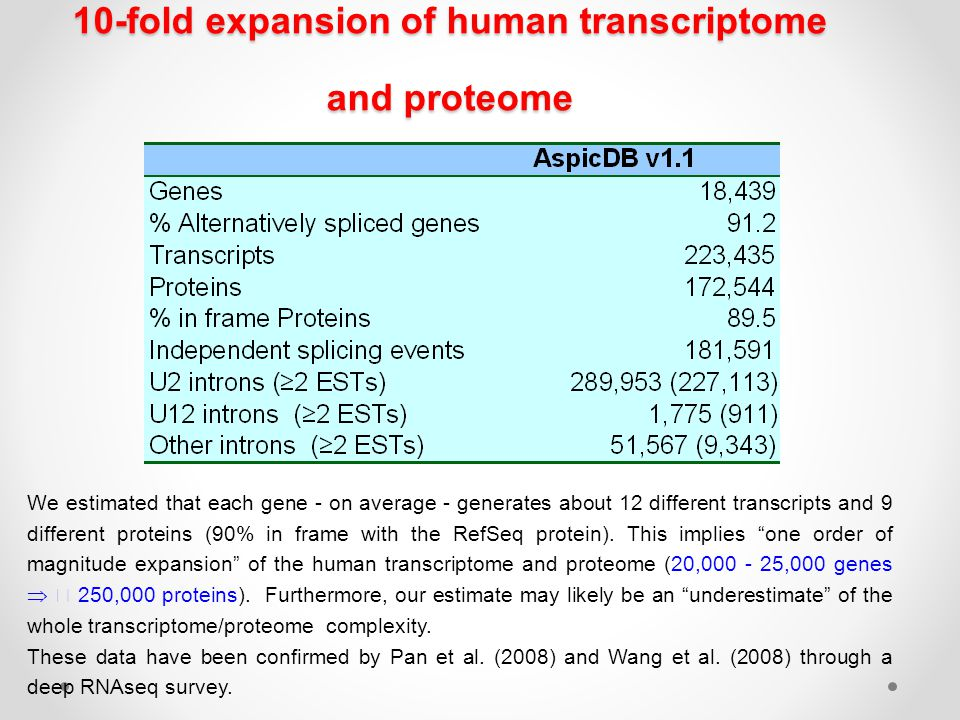 10-fold expansion of human transcriptome and proteome