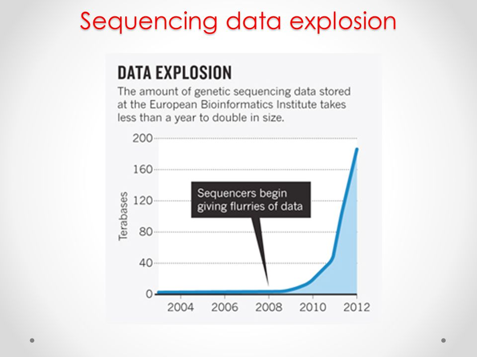 Sequencing data explosion