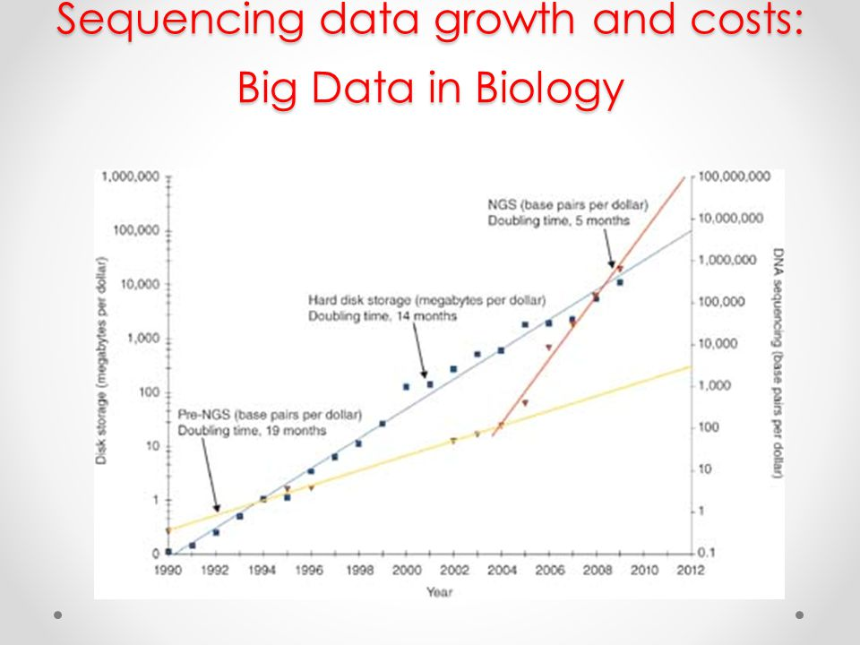 Sequencing data growth and costs: Big Data in Biology