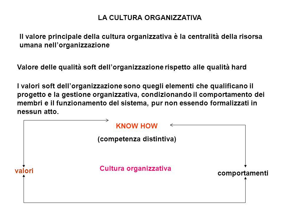 LA CULTURA ORGANIZZATIVA (competenza distintiva)