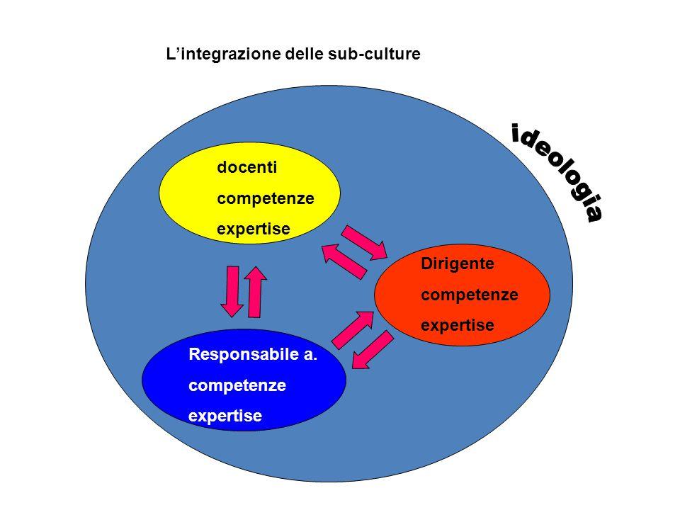 L'integrazione delle sub-culture