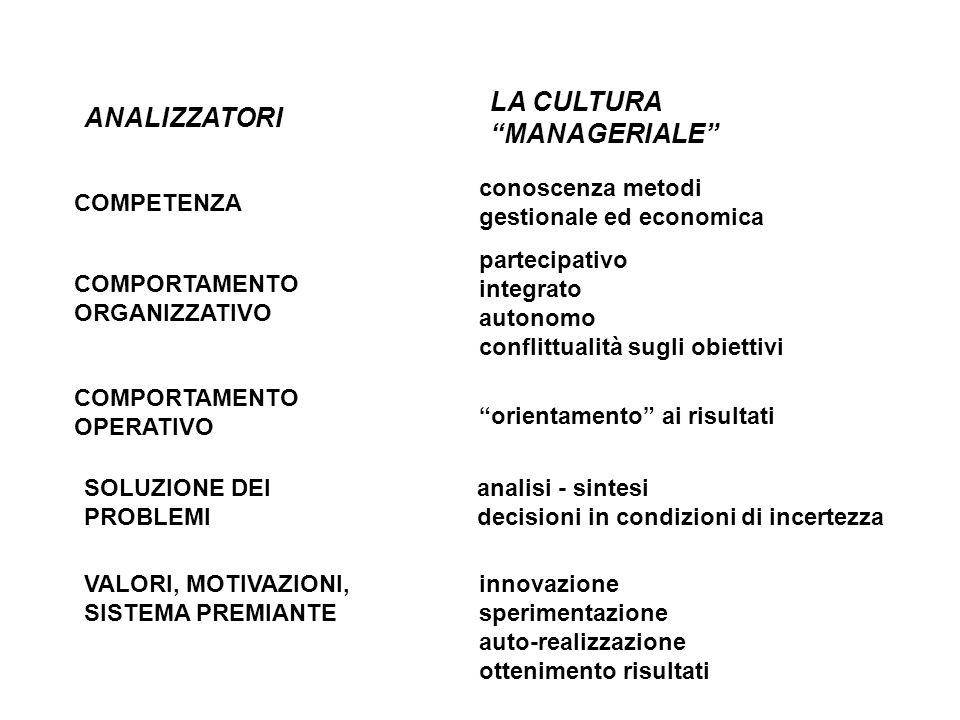 LA CULTURA MANAGERIALE ANALIZZATORI