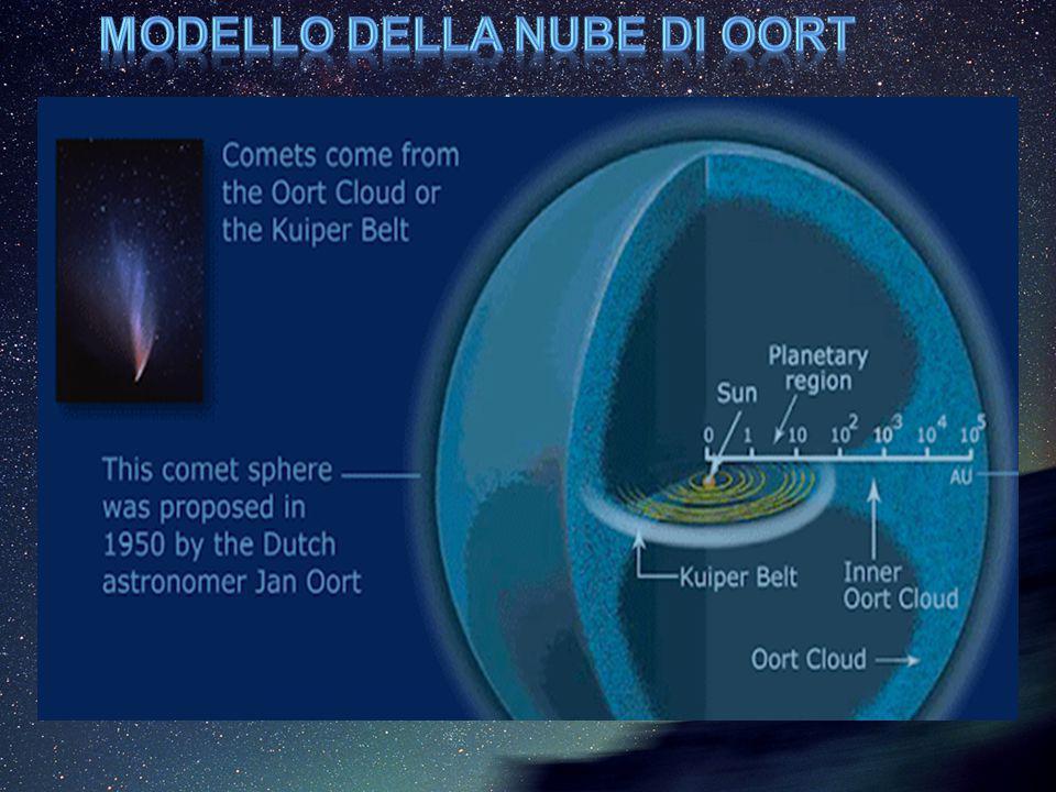 Modello della nube di Oort