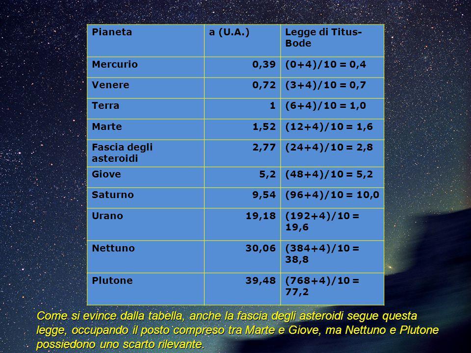 Pianeta a (U.A.) Legge di Titus-Bode. Mercurio. 0,39. (0+4)/10 = 0,4. Venere. 0,72. (3+4)/10 = 0,7.
