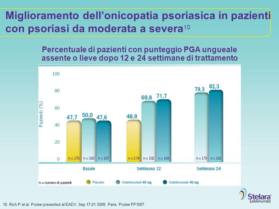 Miglioramento dell'onicopatia psoriasica in pazienti con psoriasi da moderata a severa10