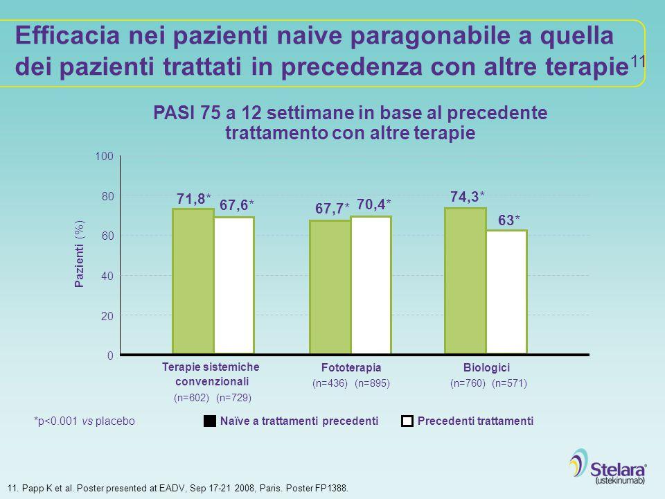 Efficacia nei pazienti naive paragonabile a quella dei pazienti trattati in precedenza con altre terapie11