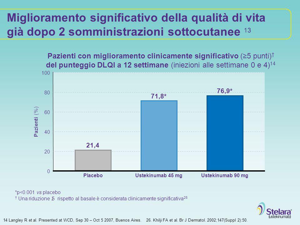 Miglioramento significativo della qualità di vita già dopo 2 somministrazioni sottocutanee 13