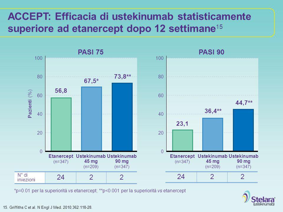 ACCEPT: Efficacia di ustekinumab statisticamente superiore ad etanercept dopo 12 settimane15