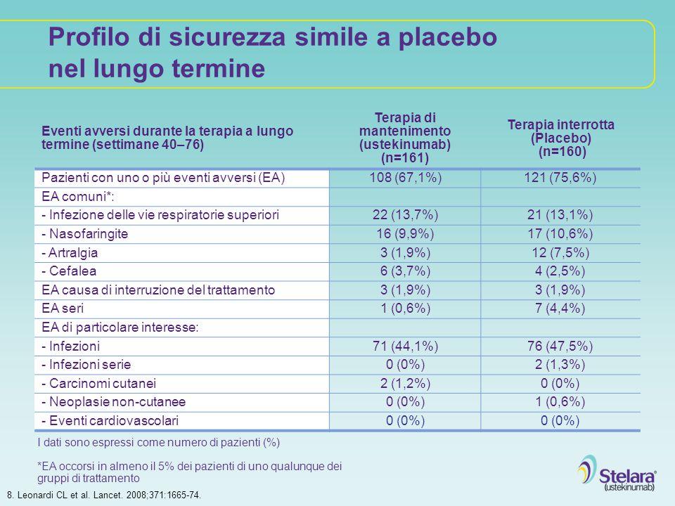 Terapia di mantenimento (ustekinumab) Terapia interrotta (Placebo)